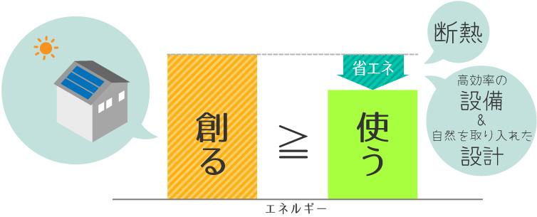 エネルギー収支のイメージ