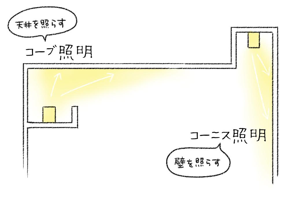 コーブ照明とコーニス照明