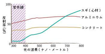 紫外線反射率グラフ
